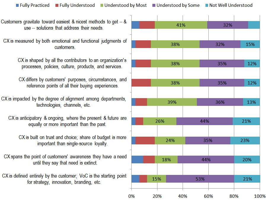 customer experience characteristics