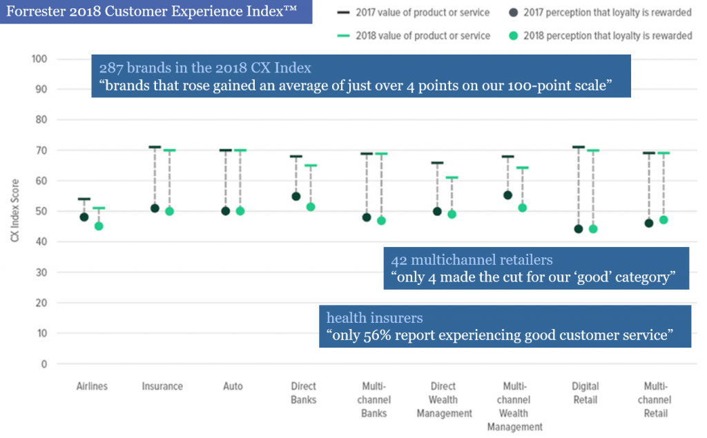 Forrester 2018 CX Index