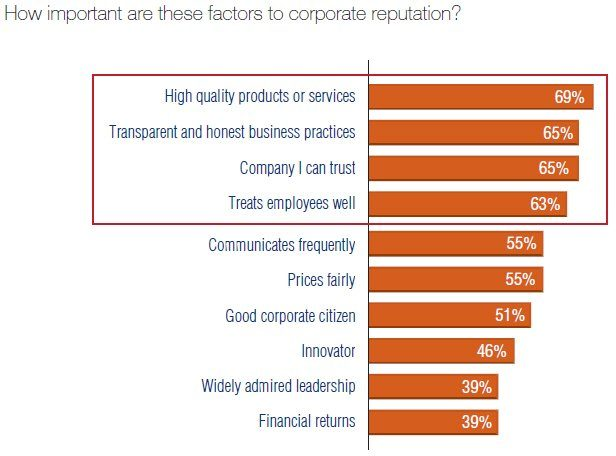 customer trust factors