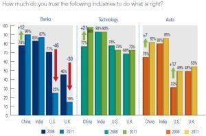 customer trust by industry