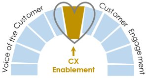 Customer experience enablement