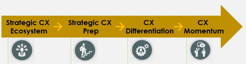 Strategic Customer Experience