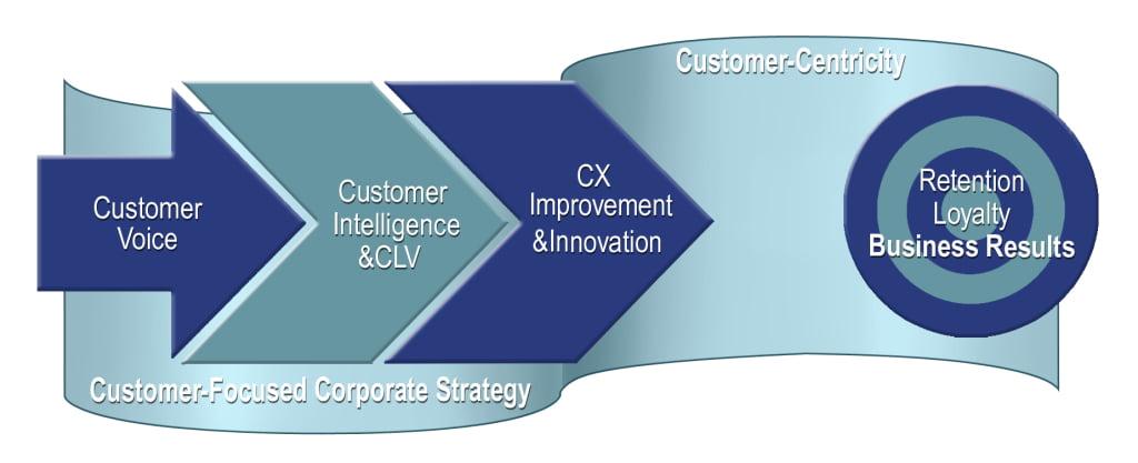 CX ROI Improvement & Innovation