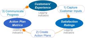 CX improvement model