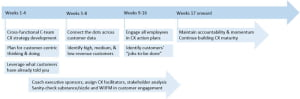 Starting customer experience management