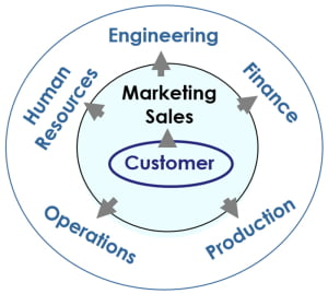 Customer-Centered