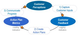 Customer-Experience-Improvement-Model