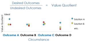 customer experience value quotient ratio