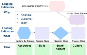 Leading-Indicators