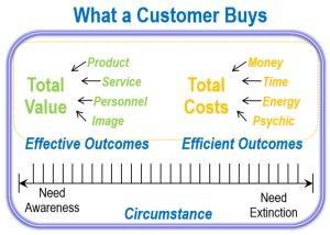 What-Customers-Buy