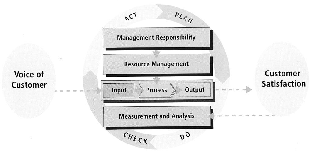 customer experience metrics model