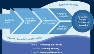 CXM Flow Model