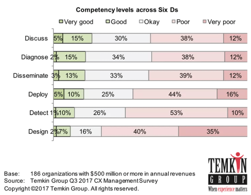 Temkin 6 Ds Competencies