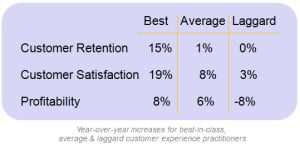 best in class customer experience