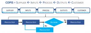 customer value chain dashboard