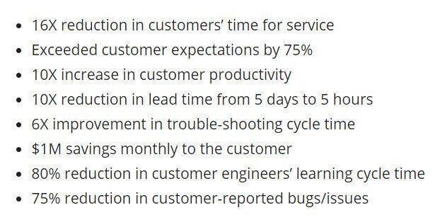 customer experience ROI