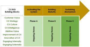 CX Maturity Roadmap Model