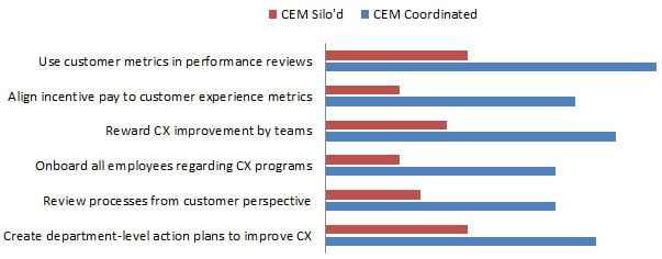 methods to achieve cem goals