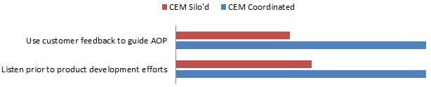 methods to achieve cem goals