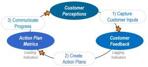 customer experience improvement model