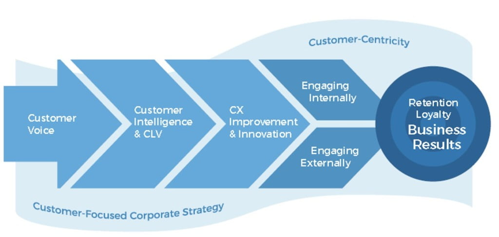 customer experience excellence model