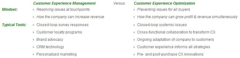 Customer Centric Actions