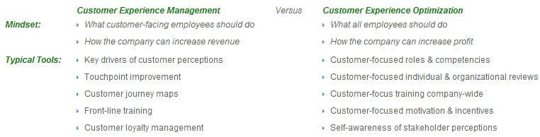 Customer centric leadership