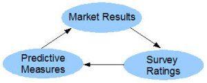 leading indicators model