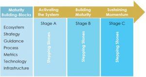 Marketing Maturity Assessment