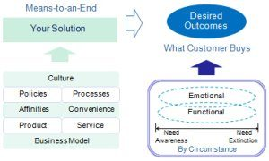 customer experience outcomes