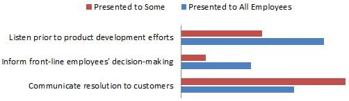 customer focused business