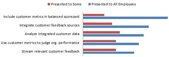 customer experience viewpoint