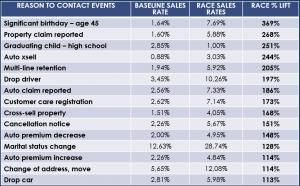 RACES KPIs LIFT