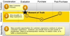 customer experience reality map
