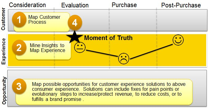 customer experience reality map