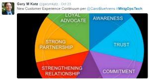 marketing ops Carol Buehrens