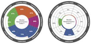 customer culture benchmarking