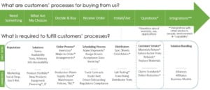 customer experience strategy owners