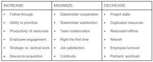 Organizational Maturity KPIs