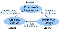 customer satisfaction improvement model