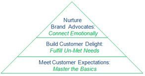 customer experience social media loyalty