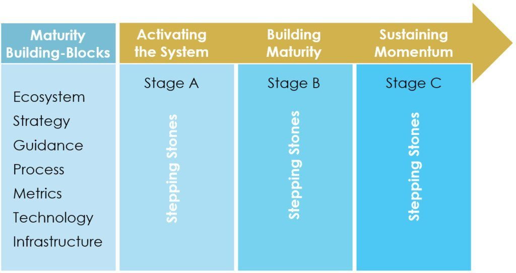 maturity-stages-mo