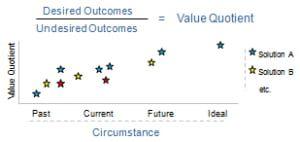 customer value ratio