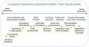 customer experience touchpoints